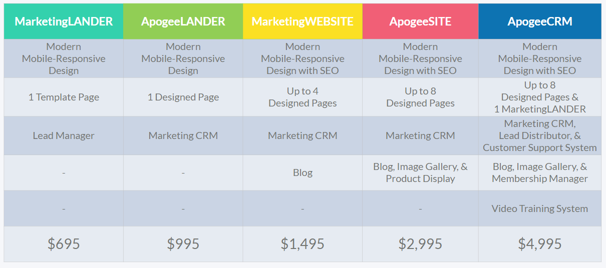 ApogeeSITES affordable website pricing